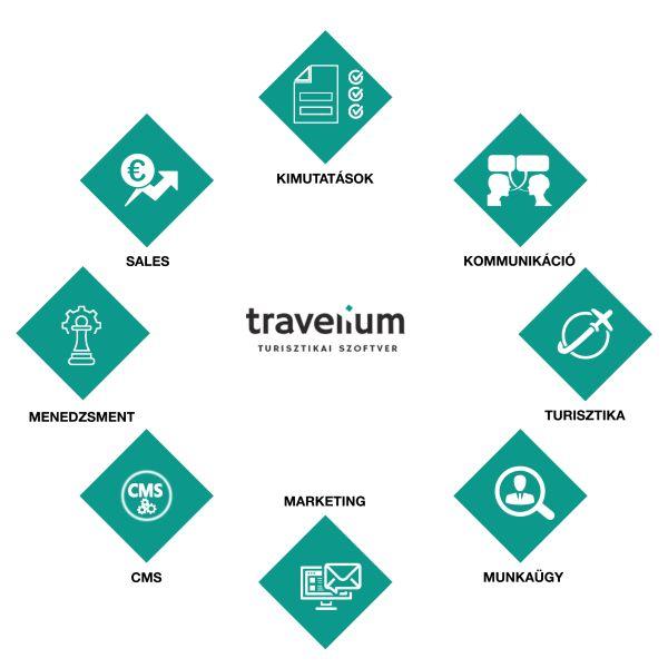 Travelium Vállalatirányítási Rendszer